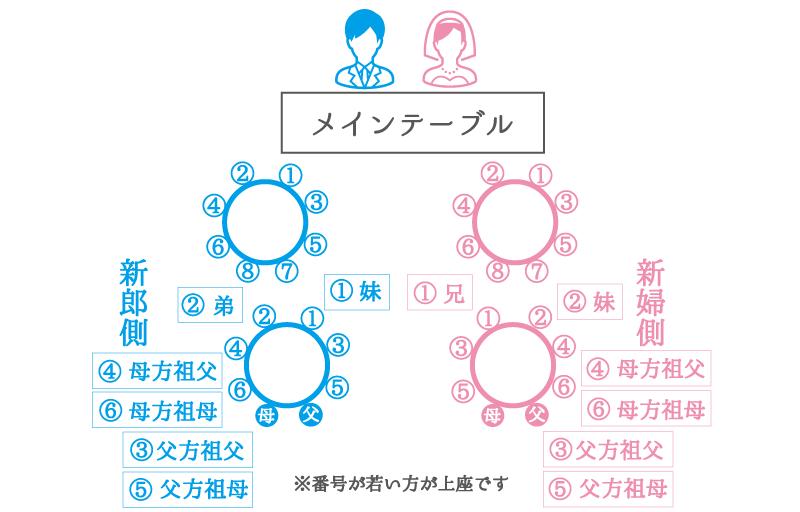 ちらし型:複数の丸テーブルの席次例