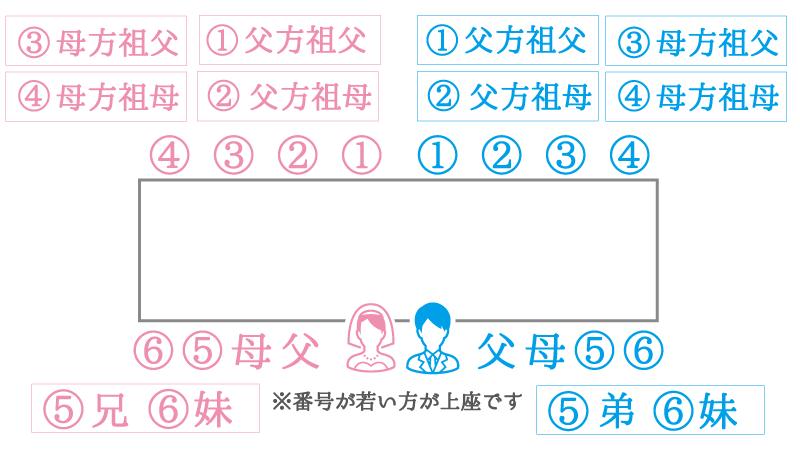 1本流し型:長テーブルの席次例