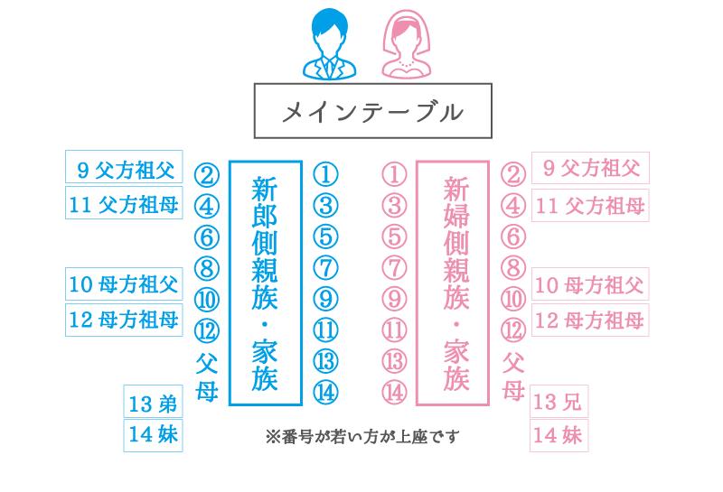 くし型:複数の長テーブルの席次例