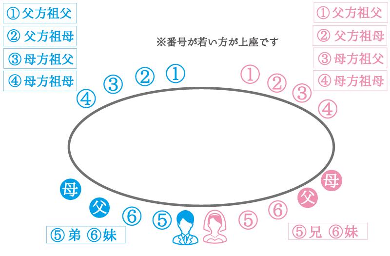 オーバル型:楕円の長テーブルの席次例