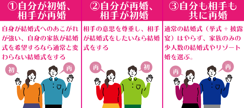 再婚の3つのパターン